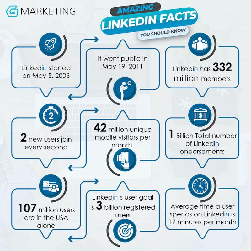 amazing facts about linkedin