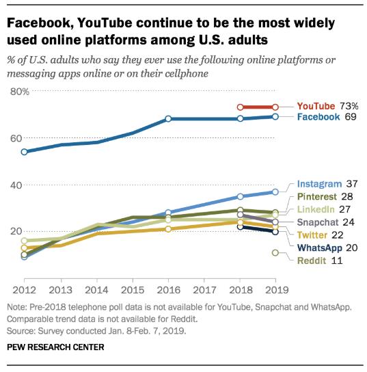 73% van de volwassenen in de V.S. gebruikt YouTube