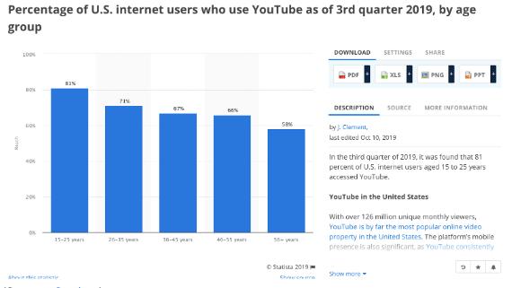 Grafiek met het percentage Amerikaanse internetgebruikers dat YouTube gebruikt vanaf het 3e kwartaal 2019, per leeftijdsgroep. 15 - 25 jaar is de grootste leeftijdsgroep.