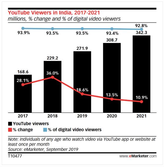 Grafiek met YouTube kijkers in India, 2017-2021.
