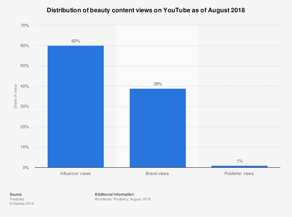 YouTuber stats and facts