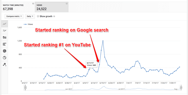 Increase Rank on Searches