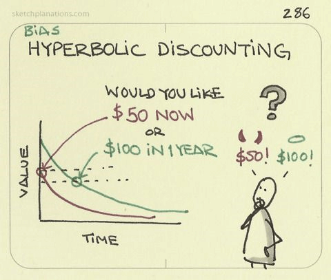 Discounting: Fear of Missing Out