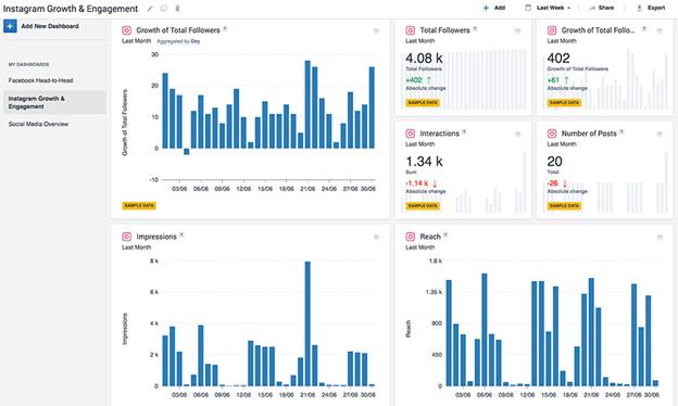 Review Instagram Analytics Data