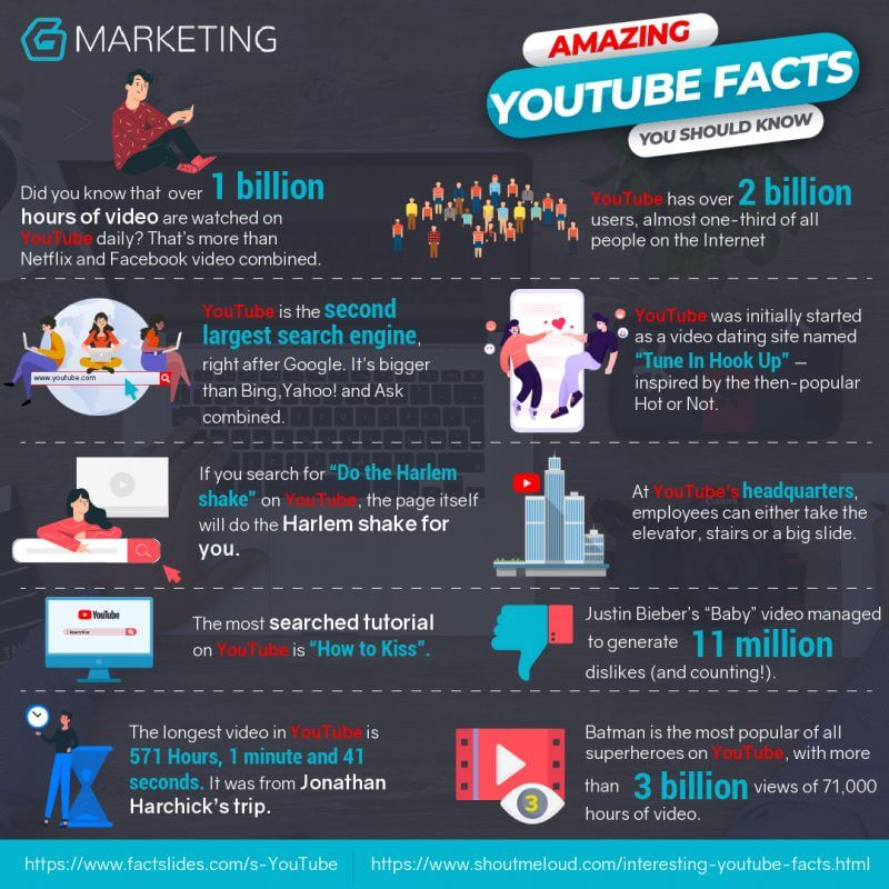 10 interesting facts about YouTube