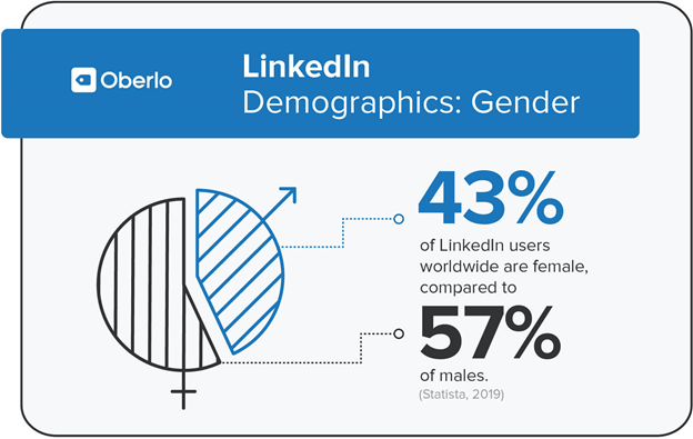 Linked in age and gender demography